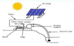 solarwaterpump